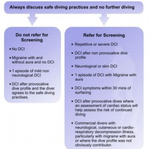 when to screen for PFO in DCI