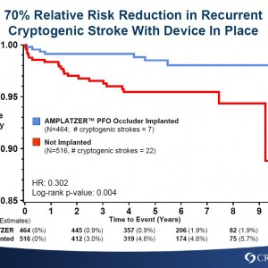 70% risk reduction Cryptogenic Stroke